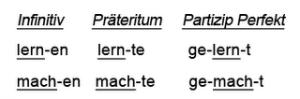 slabi nemački glagoli