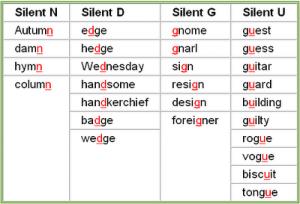 """tabelerani prikaz silent letters, slova, koja se nikad ne čitaju u engleskom"""
