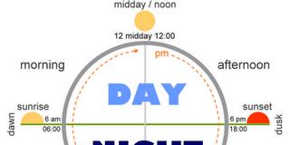 dan i noć engleski