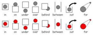 """prepositions, predlozi za mesto u engleskom jeziku- grafički prikaz"""
