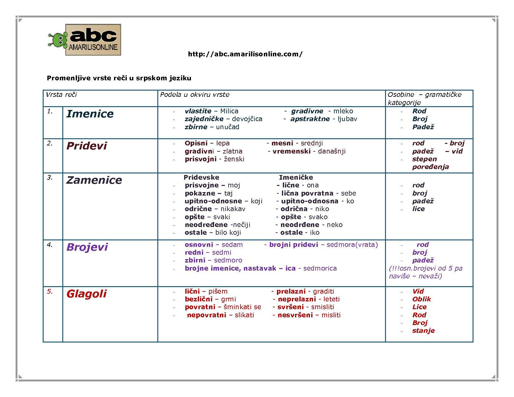 jeziku tabela konjunktiv u nemačkom jeziku pojam uvodni post glagoli