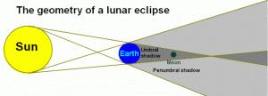 lunarna eklipsa pomračenje meseca