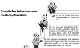 nivoi znanja nemačkog A B C