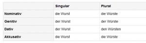Duden_Wurst_Rechtschreibung,_Bedeutung,_Definition,_Synonyme,_Herkunft_-_2014-05-15_14.35.10