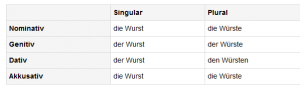 kobasica na nemačkom se kaže