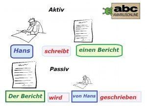 pasiv u nemačkom  Aktiv-Passiv
