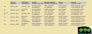 vremena u nemackom jeziku