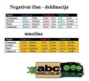 nemački deklinacija-negativnog-clana
