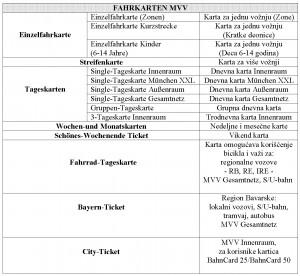 FAHRKARTEN MVV tabela
