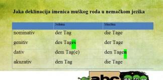 Jaka-deklinacija-imenica-muskog-roda-u-nemackom
