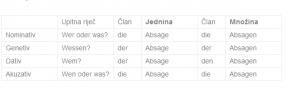 Absage-deklinacija-njemačkih-imenica-po-svim-padežima-croDict
